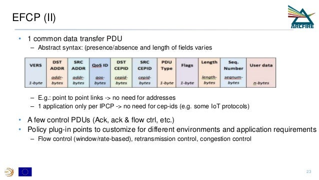 EFCP (II) • 1 common data transfer PDU – Abstract syntax: (presence/absence and length of fields varies – E.g.: point to p...