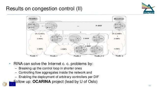 Results on congestion control (II) • RINA can solve the Internet c. c. problems by: – Breaking up the control loop in shor...