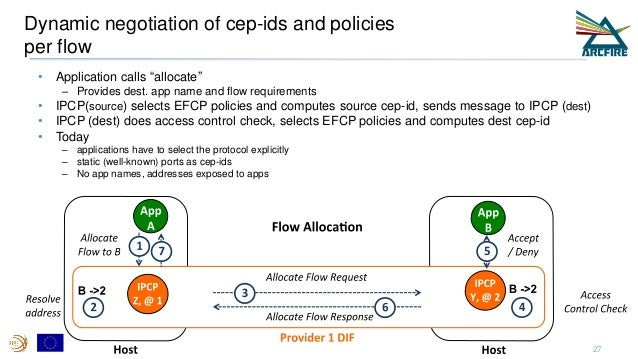 """Dynamic negotiation of cep-ids and policies per flow • Application calls """"allocate"""" – Provides dest. app name and flow req..."""