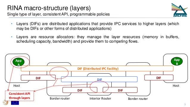 RINA macro-structure (layers) Single type of layer, consistent API, programmable policies Host Border router Interior Rout...