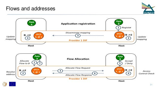 Flows and addresses 31