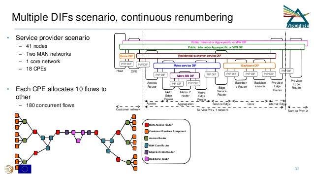Multiple DIFs scenario, continuous renumbering • Service provider scenario – 41 nodes – Two MAN networks – 1 core network ...