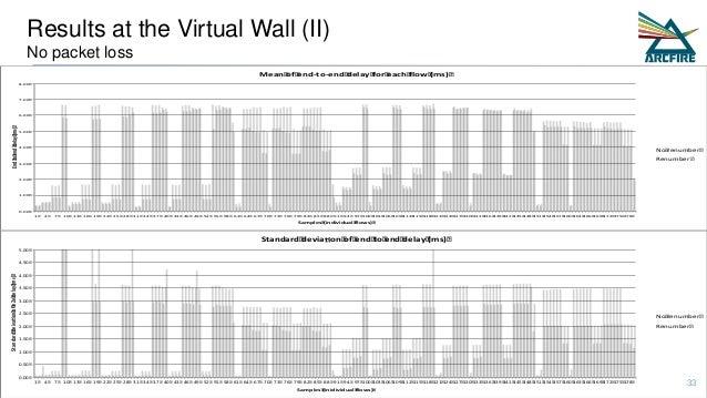 Results at the Virtual Wall (II) No packet loss 0.00 1.00 2.00 3.00 4.00 5.00 6.00 7.00 8.00 1 4 7 10 13 16 19 22 25 28 31...