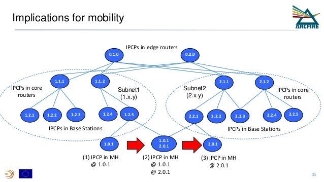 Implications for mobility 1.2.1 1.2.2 1.2.3 1.2.51.2.4 1.1.1 1.1.2 Subnet1 (1.x.y) 2.2.1 2.2.2 2.2.3 2.2.52.2.4 2.1.1 2.1....