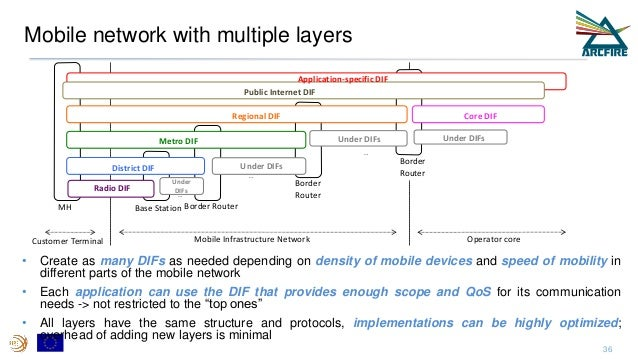 Mobile network with multiple layers Border Router Core DIF Under DIFs Border Router Under DIFs Border RouterBase StationMH...