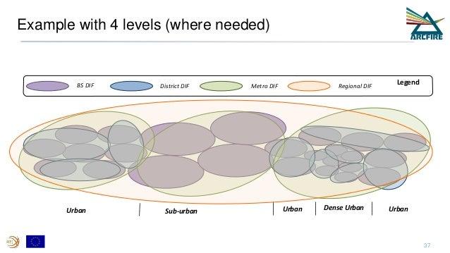 Example with 4 levels (where needed) Urban Sub-urban Urban UrbanDense Urban BS DIF District DIF LegendMetro DIF Regional D...