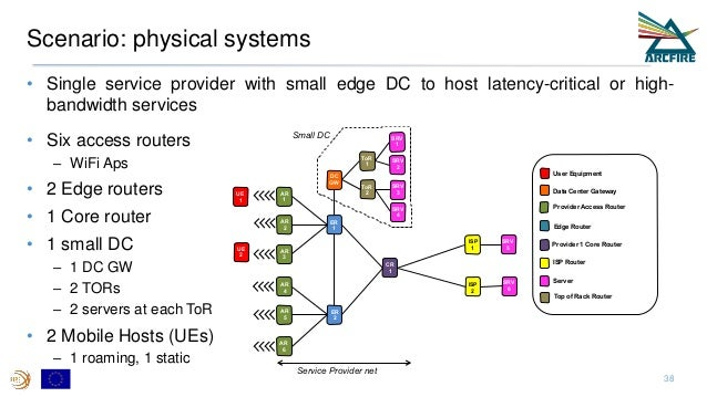 Scenario: physical systems • Single service provider with small edge DC to host latency-critical or high- bandwidth servic...