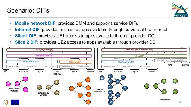 Scenario: DIFs • Mobile network DIF: provides DMM and supports service DIFs • Internet DIF: provides access to apps availa...