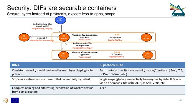 Security: DIFs are securable containers Secure layers instead of protocols, expose less to apps, scope Allocating a flow t...