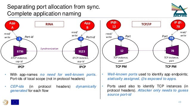 Separating port allocation from sync. Complete application naming • With app-names no need for well-known ports. Port-ids ...