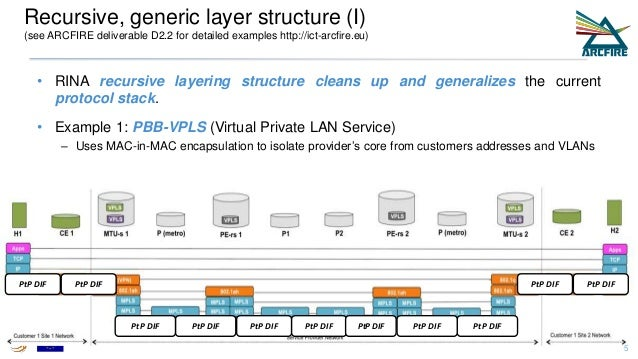 Recursive, generic layer structure (I) (see ARCFIRE deliverable D2.2 for detailed examples http://ict-arcfire.eu) • RINA r...