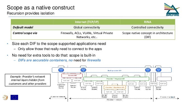 Scope as a native construct Recursion provides isolation • Size each DIF to the scope supported applications need – Only a...