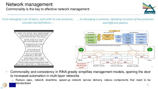 Network management Commonality is the key to effective network management From managing a set of layers, each with its own...