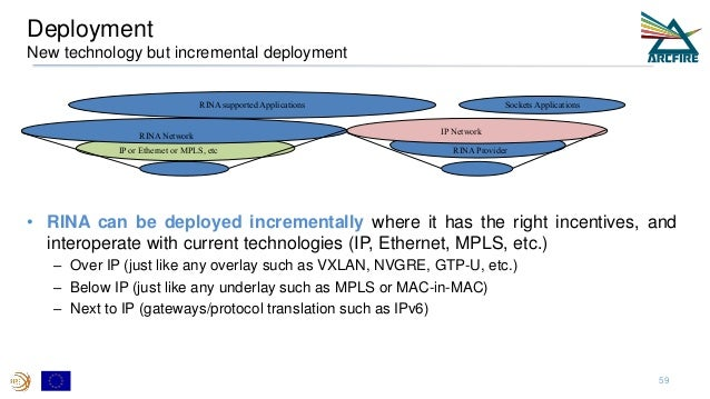 Deployment New technology but incremental deployment • RINA can be deployed incrementally where it has the right incentive...