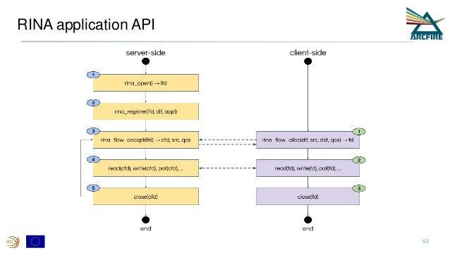 RINA application API 60
