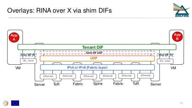 Overlays: RINA over X via shim DIFs 61 ToR ToRFabric Spine FabricServer Server IPv4 or IPv6 (Fabric layer)VM VM Ethernet E...