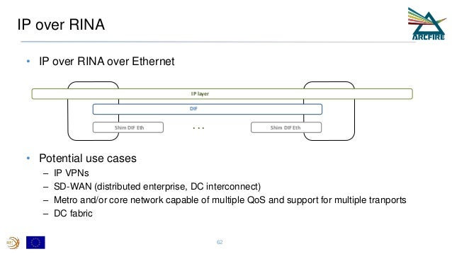 IP over RINA • IP over RINA over Ethernet • Potential use cases – IP VPNs – SD-WAN (distributed enterprise, DC interconnec...