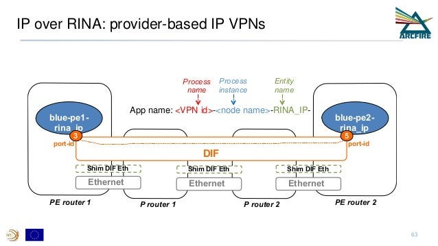 IP over RINA: provider-based IP VPNs 63 DIF Ethernet blue-pe2- rina_ip blue-pe1- rina_ip PE router 1 PE router 2 3 5 port-...