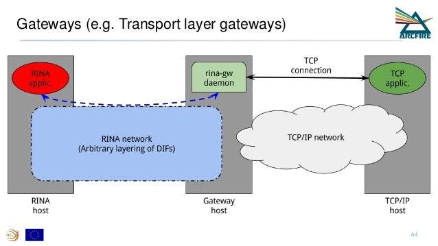 Gateways (e.g. Transport layer gateways) 64