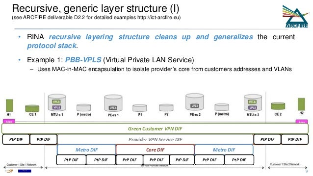 • RINA recursive layering structure cleans up and generalizes the current protocol stack. • Example 1: PBB-VPLS (Virtual P...
