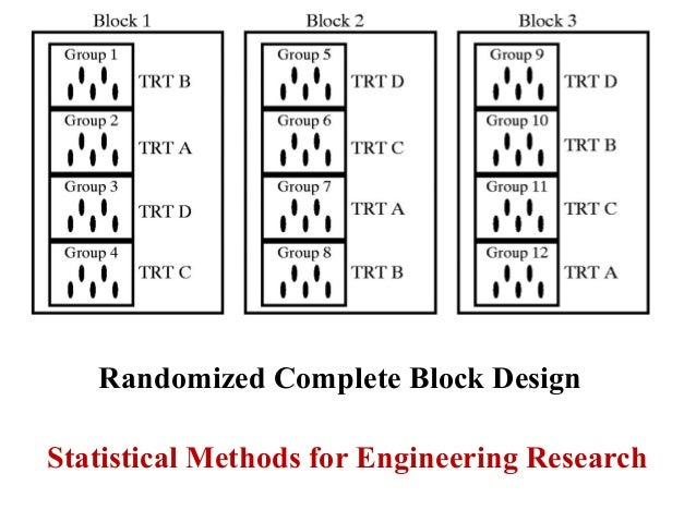 randomized complete block design - dr  manu melwin joy