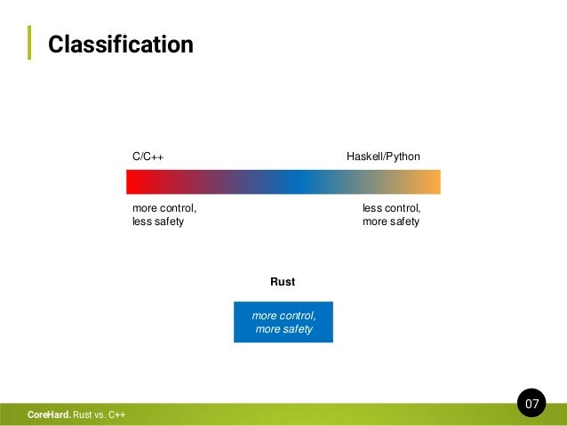 Classification 07 CoreHard. Rust vs. C++ C/C++ more control, less safety Haskell/Python less control, more safety more con...