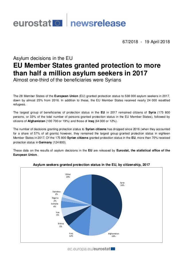67/2018 - 19 April 2018 Asylum decisions in the EU EU Member States granted protection to more than half a million asylum ...