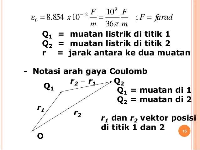 3. hukum coulomb