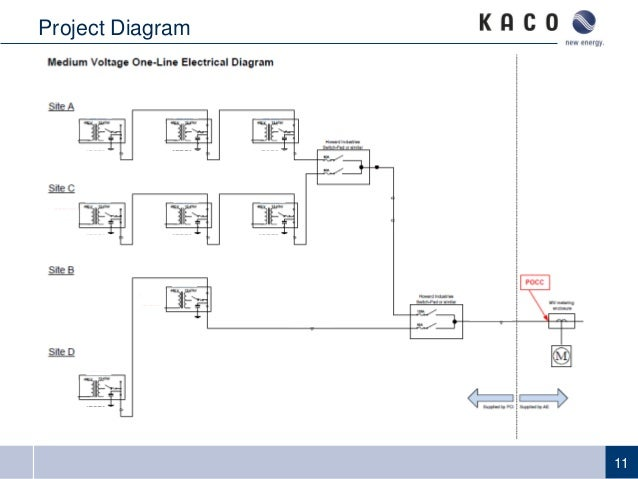 2014 pv distribution system modeling workshop communications and con rh slideshare net Inverter Charger Wiring Diagram Power Inverter Circuit Schematic Diagrams