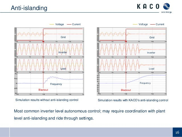 2014 pv distribution system modeling workshop communications and con central control examples 16 16 most common inverter