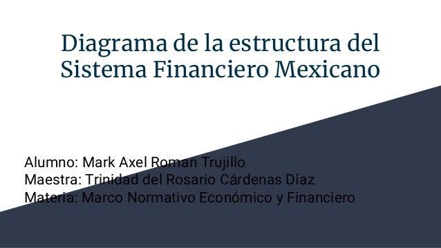 Diagrama de la estructura del Sistema Financiero Mexicano Alumno: Mark Axel Roman Trujillo Maestra: Trinidad del Rosario C...