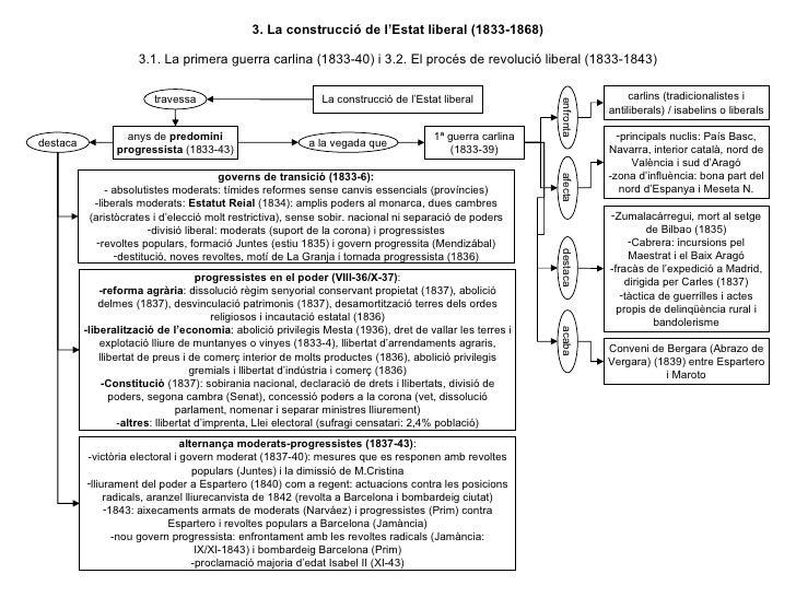 3. La construcció de l'Estat liberal (1833-1868) 3.1. La primera guerra carlina (1833-40) i 3.2. El procés de revolució li...