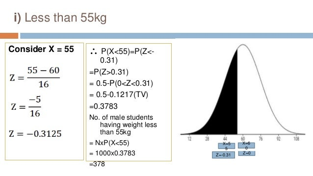 i) Less than 55kg Consider X = 55  P(X<55)=P(Z<- 0.31) =P(Z>0.31) = 0.5-P(0<Z<0.31) = 0.5-0.1217(TV) =0.3783 No. of male ...