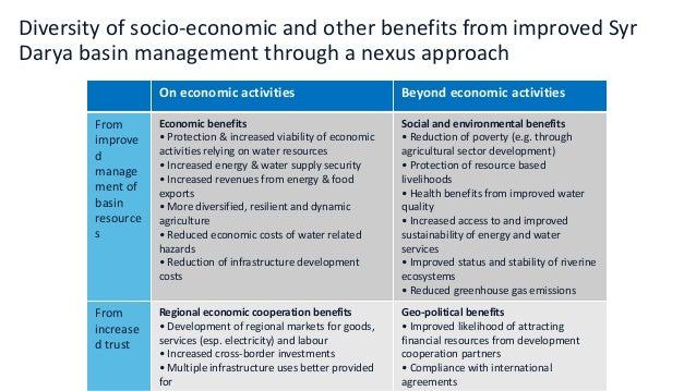 Diversity of socio-economic and other benefits from improved Syr Darya basin management through a nexus approach On econom...