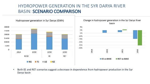 HYDROPOWER GENERATION IN THE SYR DARYA RIVER BASIN: SCENARIO COMPARISON • Both EE and RET scenarios suggest a decrease in ...