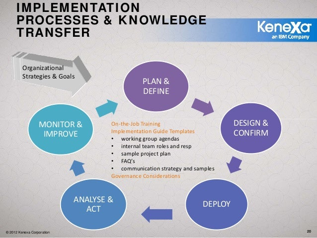 20 IMPLEMENTATION PROCESSES KNOWLEDGE TRANSFER Organizational Strategies Goals PLAN