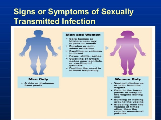 Sexual Infection Transmission Of Symptoms