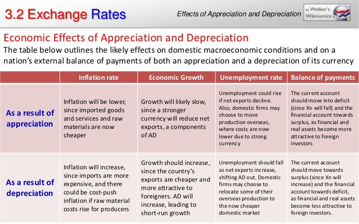 effect of dollar appreciation and depreciation on us exports and imports