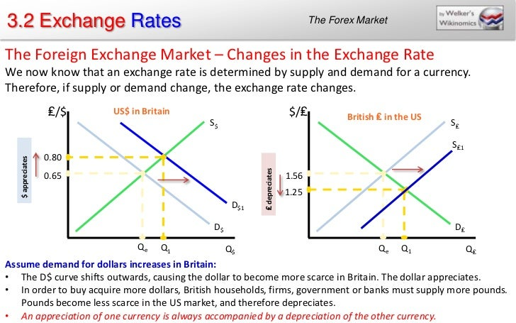 Demand and supply in forex market