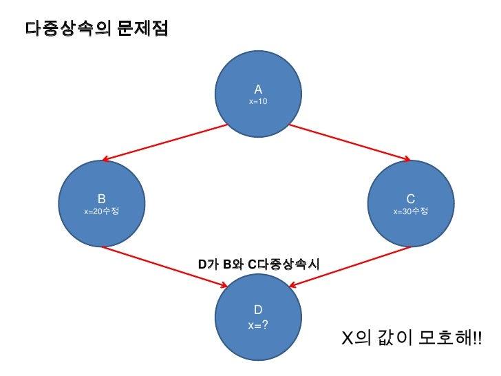 다중상속의 문제점<br />A<br />x=10<br />C<br />x=30수정<br />B<br />x=20수정<br />D가 B와 C다중상속시<br />D<br />x=?<br />X의 값이 모호해!!<br />