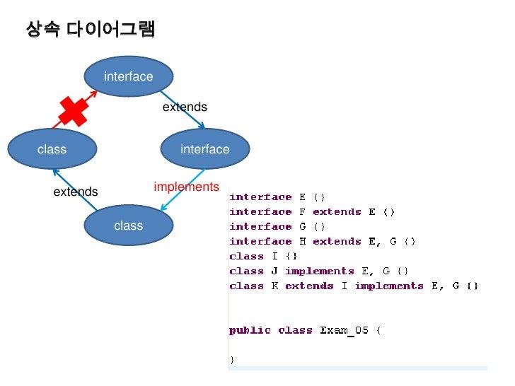 상속 다이어그램<br />interface<br />extends<br />interface<br />class<br />implements<br />extends<br />class<br />
