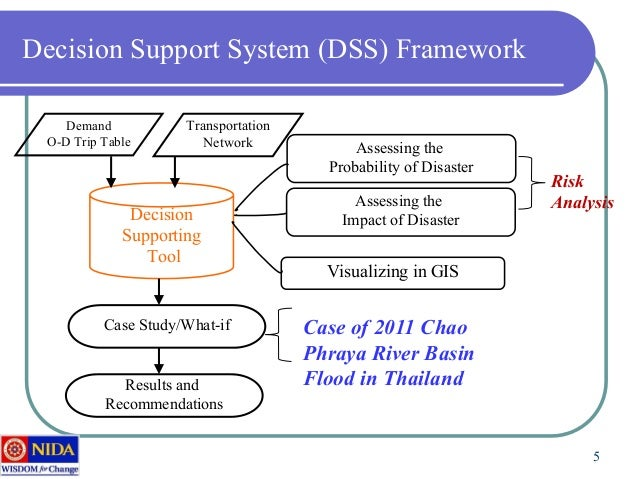 decision support system case study+mis