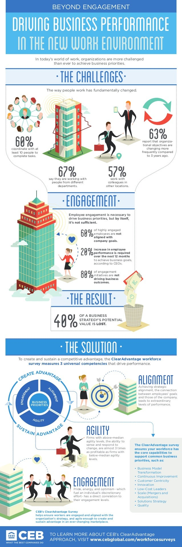 BEYOND ENGAGEMENT  DRIVING BUSINESS PERFORMANCE  in the new work environment  THE CHALLENGEs  63%  The way people work has...