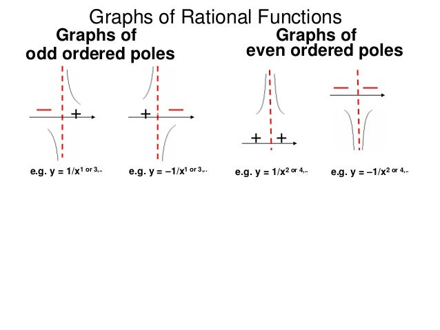 33 graphs of factorable polynomials and rational functions