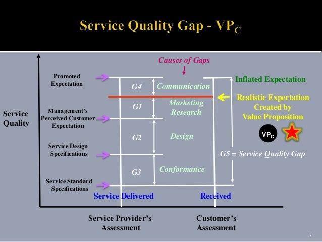 Service Quality Gap Analysis Model, Parasuraman, Zeithaml ... |Service Quality Gaps