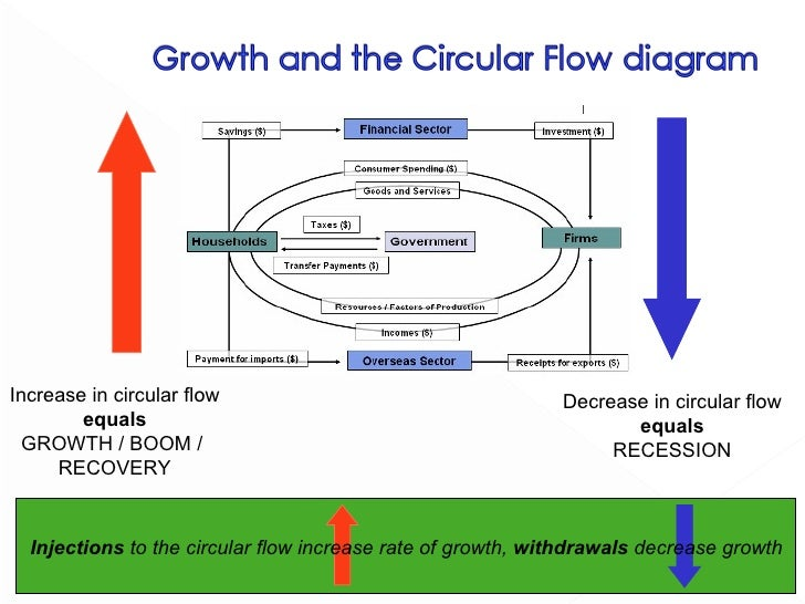 34 demand and supply side policies 9 increase in circular flow ccuart Gallery
