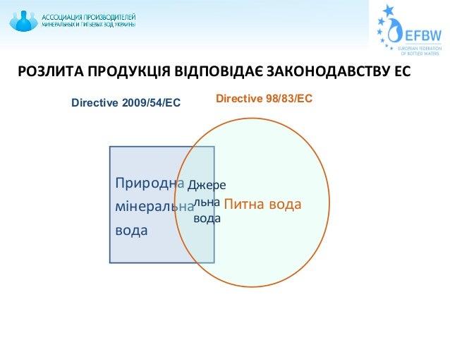 РОЗЛИТА ПРОДУКЦІЯ ВІДПОВІДАЄ ЗАКОНОДАВСТВУ ЕС Природна мінеральна вода Питна вода Джере льна вода Directive 2009/54/EC Dir...