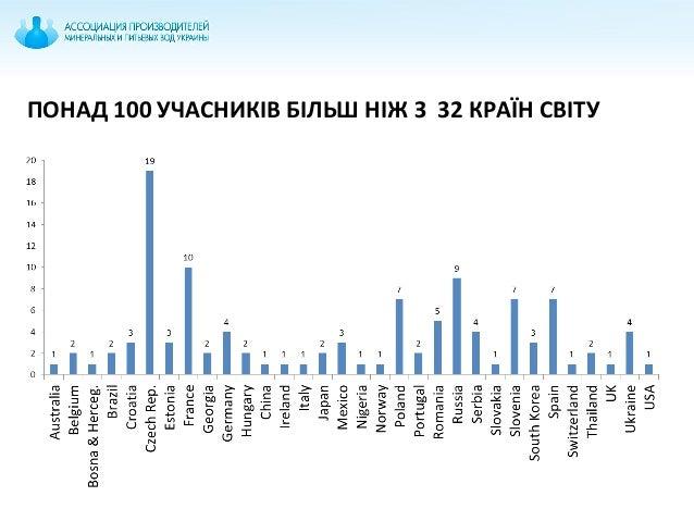 ПОНАД 100 УЧАСНИКІВ БІЛЬШ НІЖ З 32 КРАЇН СВІТУ