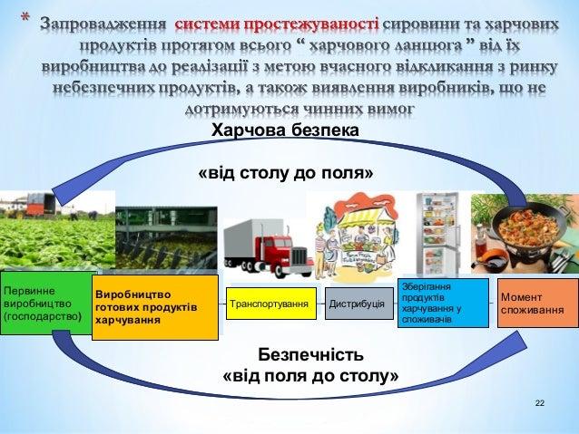 Первинне виробництво (господарство) Первинне виробництво (господарство) Виробництво готових продуктів харчування Виробницт...