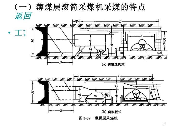 第3 4、5节其他条件下采煤工艺特点 Slide 3